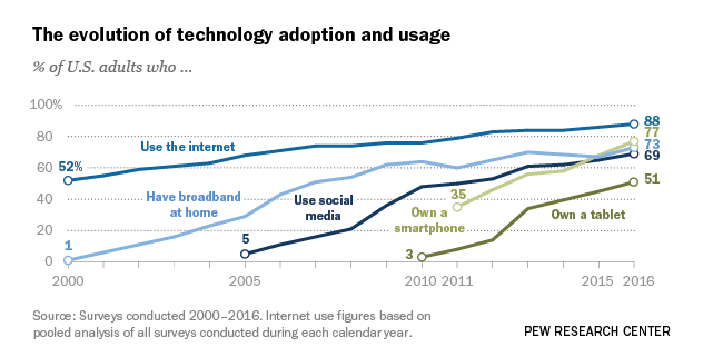 Record Shares Of Americans Have Smartphones Home Broadband