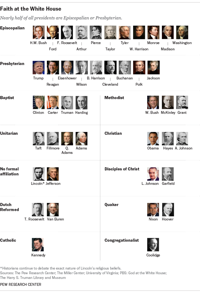 Almost All U S Presidents Including Trump Have Been
