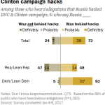 Most say Russia was behind DNC and Clinton campaign hacks