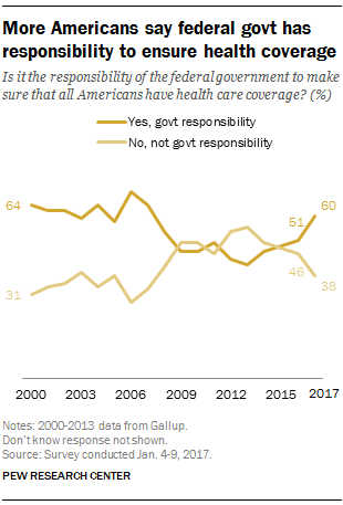 More Americans say federal government has responsibility to ensure health coverage