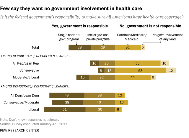 Few say they want no government involvement in health care