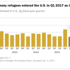 Almost twice as many refugees entered the U.S. in Q1 2017 as in Q1 2016