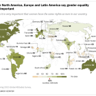 Most in North America, Europe and Latin America say gender equality is very important