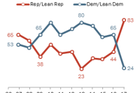 Only about a quarter of Democrats say this year will be better than last