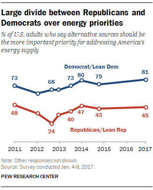 Large divide between Republicans and Democrats over energy priorities