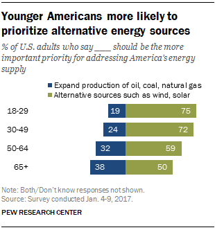 Younger Americans more likely to prioritize alternative energy sources
