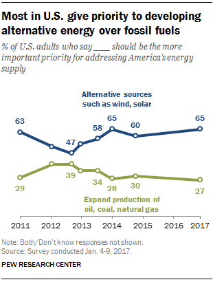disadvantages of solar energy over fossil fuels