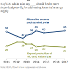 Most in U.S. give priority to developing alternative energy over fossil fuels