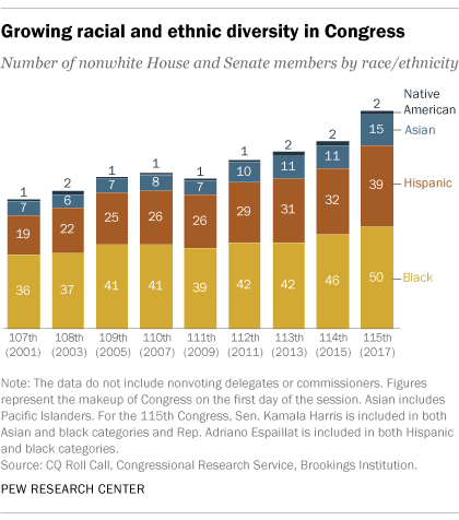 Growing racial and ethnic diversity in Congress