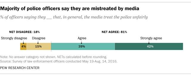 controversial police topics