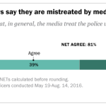 Majority of police officers say they are mistreated by media