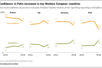 Confidence in Putin increased in key Western European countries