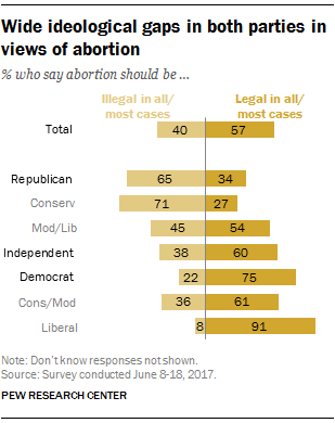 Facts About Abortion  About Sixinten Us Adults  Say Abortion Should Be Legal In All Or  Most Cases Compared With  Who Say It Should Be Illegal All Or Most Of  The