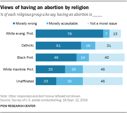 Facts About Abortion  More Than Fourinten Americans  Say Having An Abortion Is Morally  Wrong While  Think It Is Morally Acceptable And  Say It Is Not A  Moral