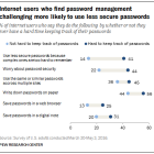 Internet users who find password management challenging more likely to use less secure passwords