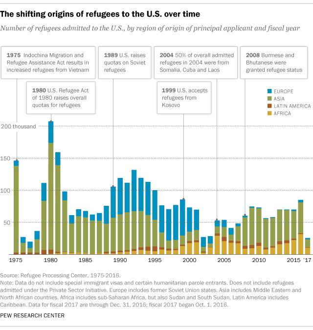 Where do refugees go in the united states — photo 1