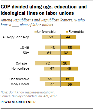 GOP divided along age, education and ideological lines on labor unions