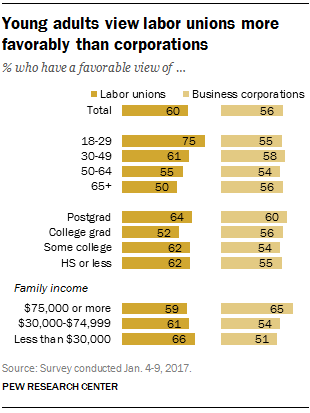 Young adults view labor unions more favorably than corporations