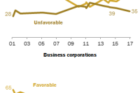 Labor unions and business corporations viewed favorably
