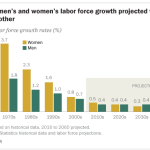 Going forward, men's and women's labor force growth projected to be similar to each other