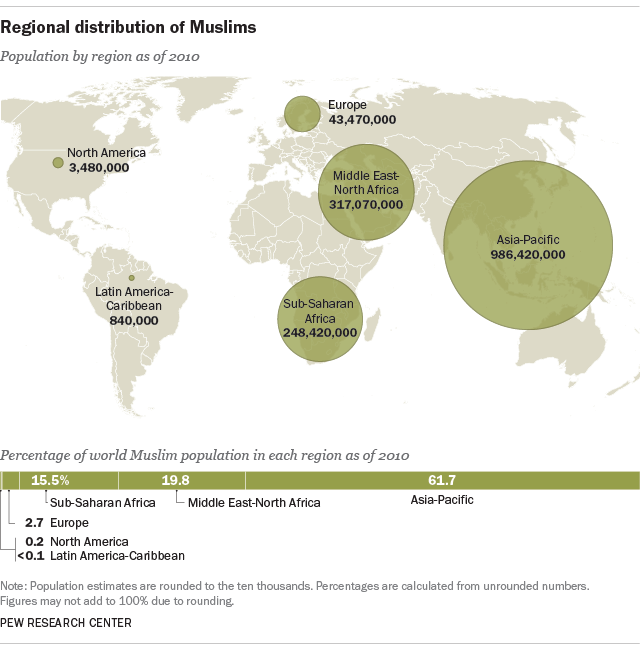 World Muslim population more widespread than you might think | Pew