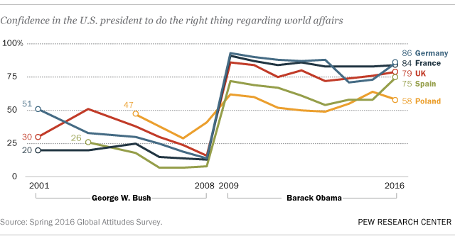 How America Changed During Barack Obamas Presidency Pew Research