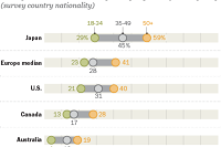 Old more likely than young to say birthplace is very important to national identity