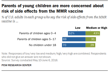 Parents Of Young Children Are More Vaccine Hesitant