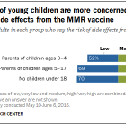 Parents of young children are more concerned about risk of side effects from the MMR vaccine