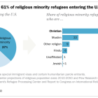 Christians were 61% of religious minority refugees entering the U.S. in 2016