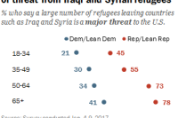 Age differences in both parties in views of threat from Iraqi and Syrian refugees