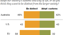 Australians and Americans divided over whether Muslims in their country want to be distinct