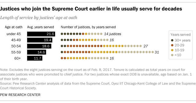Justices who join the Supreme Court earlier in life usually serve for decades