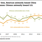 Over time, American animosity toward China surpasses Chinese animosity toward U.S.