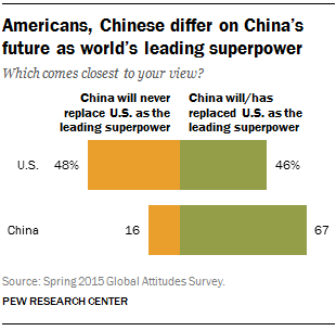 Americans more negative toward China over past decade | Pew Research