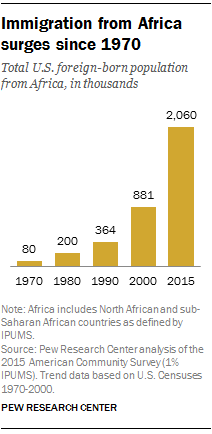 African immigrant population in U S  steadily climbs | Pew Research