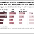Younger Americans regularly got election news from nationally focused newspapers at equal or greater rates than their elders; lower for local daily papers