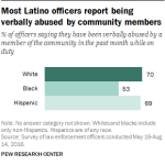 Most Latino officers report being verbally abused by community members