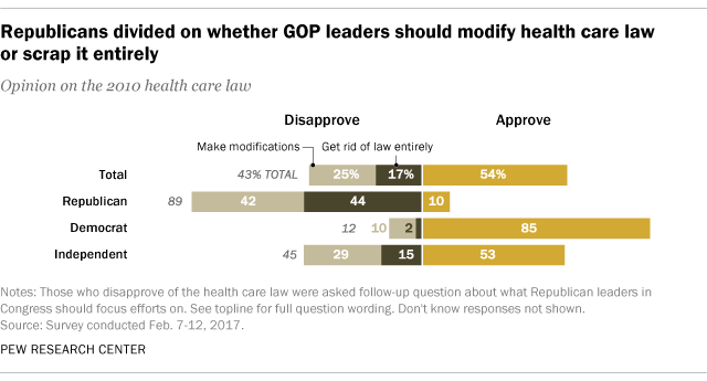 Republicans divided on whether GOP leaders should modify health care law or scrap it entirely