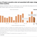 Suspension of Trump's executive order not associated with major refugee surge from restricted countries