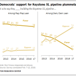 Democrats' support for Keystone XL pipeline plummets