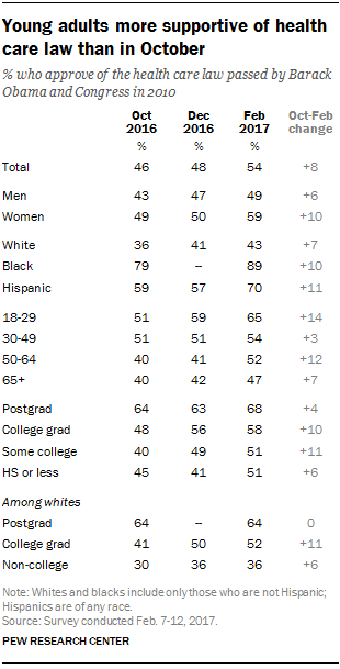 Young adults more supportive of health care law than in October