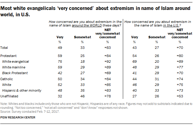 Most white evangelicals 'very concerned' about extremism in name of Islam around world, in U.S.