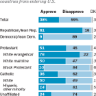 Most white evangelicals approve of Trump's refugee policy, most religious 'nones' disapprove
