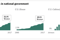 Women leaders in national government