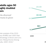Divorce rate for adults ages 50 and older has roughly doubled in the past 25 years