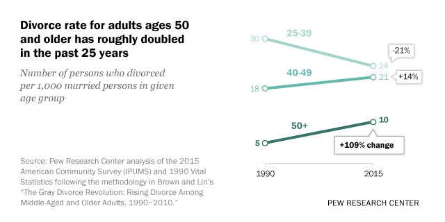 Divorce rates up for Americans 50 and older, led by Baby