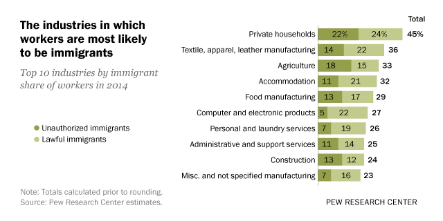 The industries in which U.S. immigrants are most likely to work