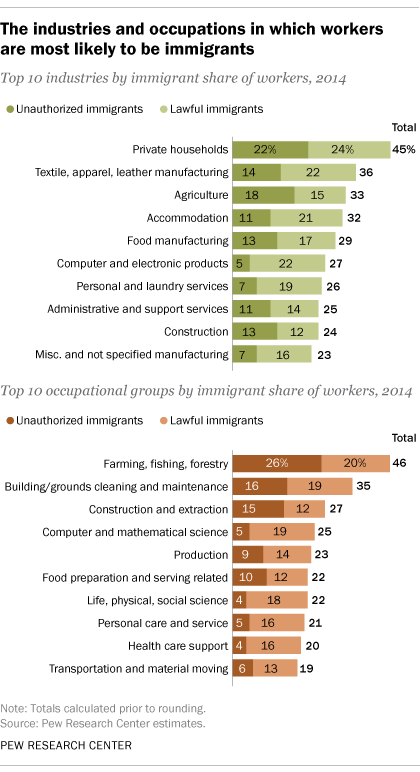 No U S  industry employs mostly immigrant workers | Pew