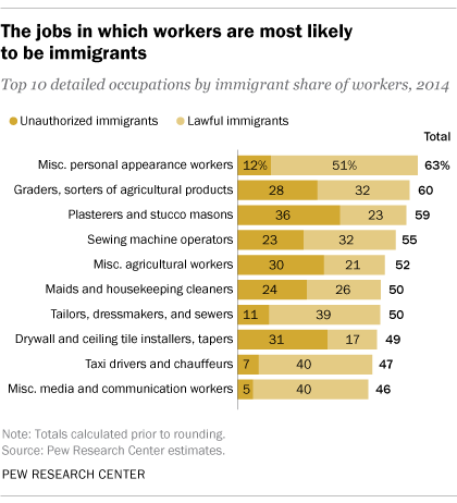 The jobs in which U.S. workers are most likely to be immigrants